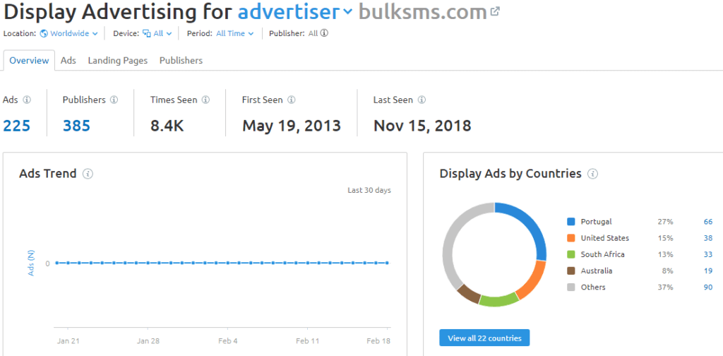 SEMrush Displayed advertising